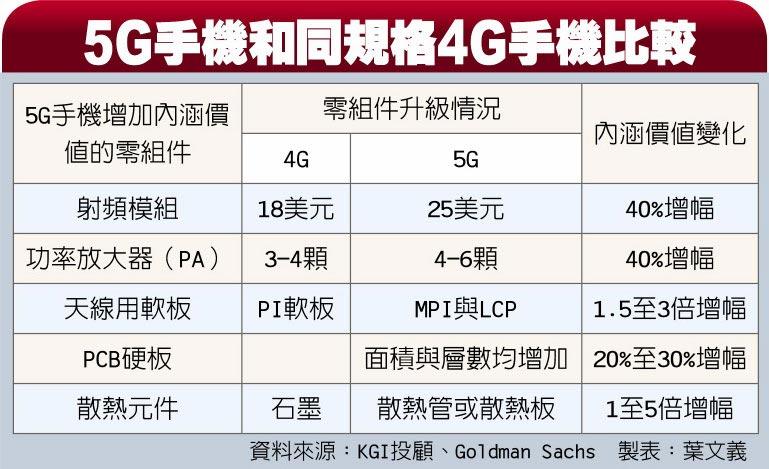 5G手機和同規格4G手機比較