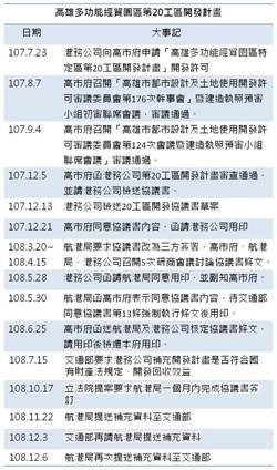卡韓?交通部不惜損失國有資產逾11億元