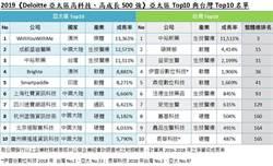 亞太500強 澳洲企業奪冠
