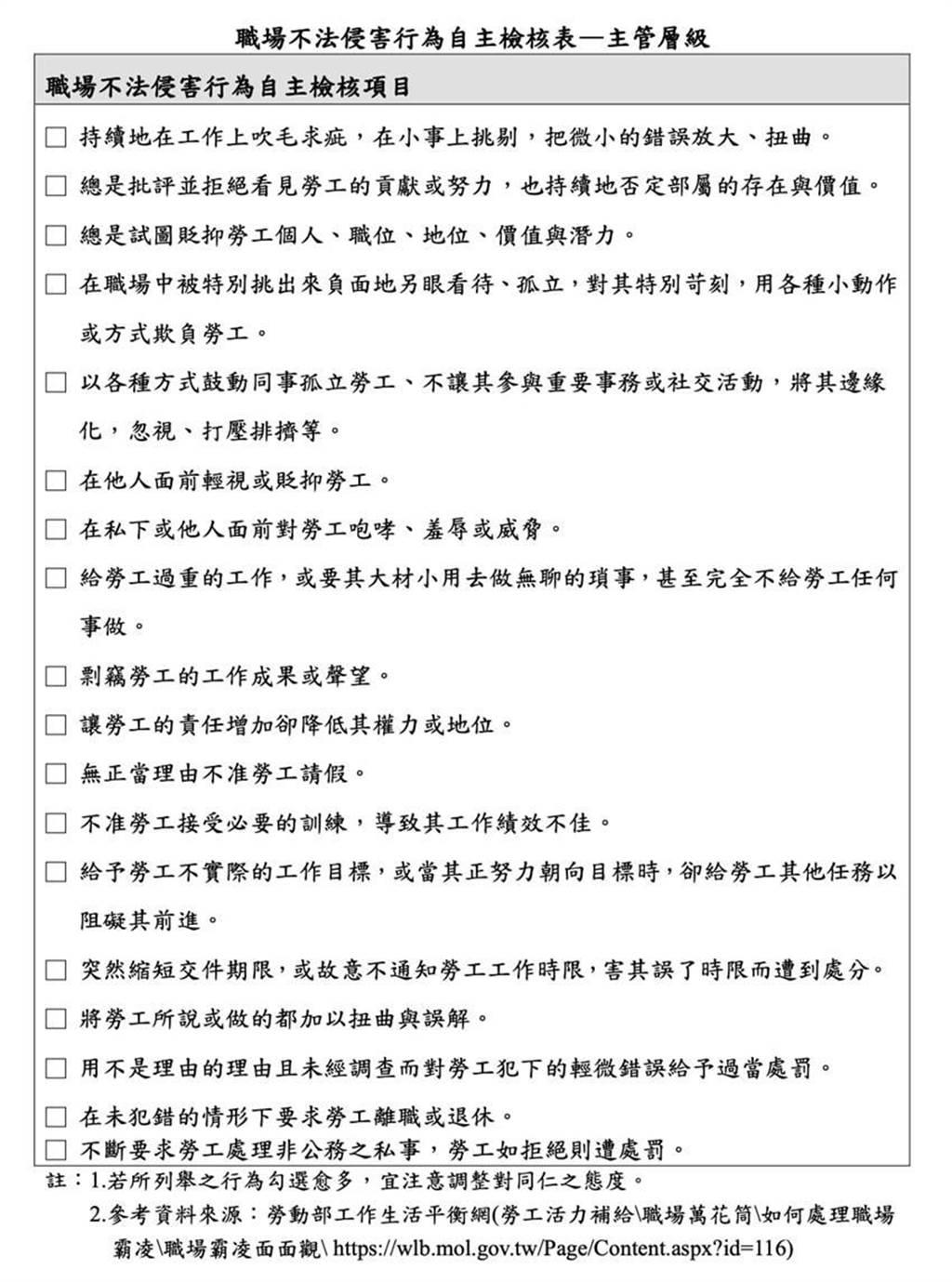 職場不法侵害行為自主檢核表。(圖/勞動部)