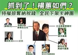 卡神關係企業搶近20個政府標案 藍委點名簡余晏、潘孟安踹共