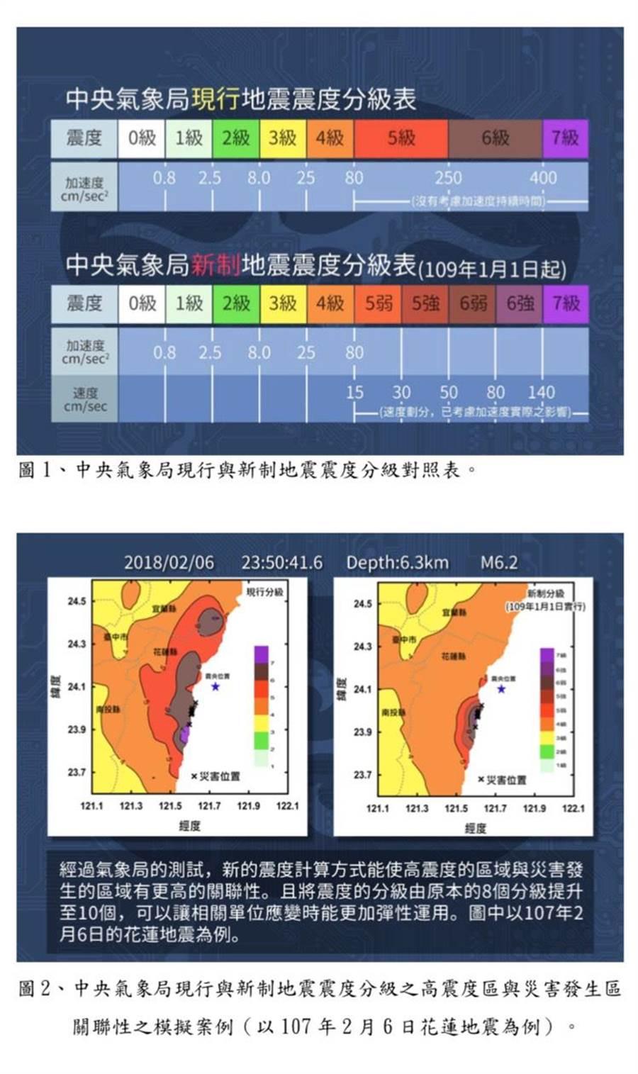 氣象局將實施地震震度新分級,將震度5級、6級分別細分為5弱與5強、6弱與6強。(圖/氣象局提供)