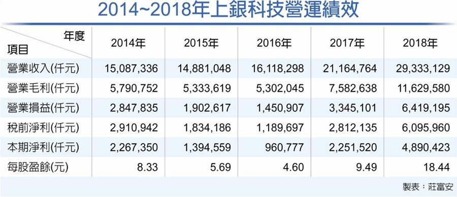 2014~2018年上銀科技營運績效