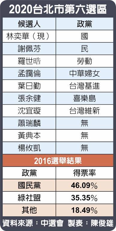 2020台北市第六選區