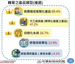 中經院:台商轉單台灣 高值化產品居冠
