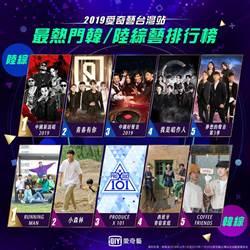 愛奇藝台灣站2019成績單出爐!一年超過20部千萬級劇王