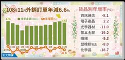 11月外銷訂單跌幅擴大 估全年年減5.3%