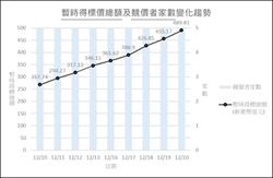 5G競標預估結標倒數 暫時總標金逼近500億