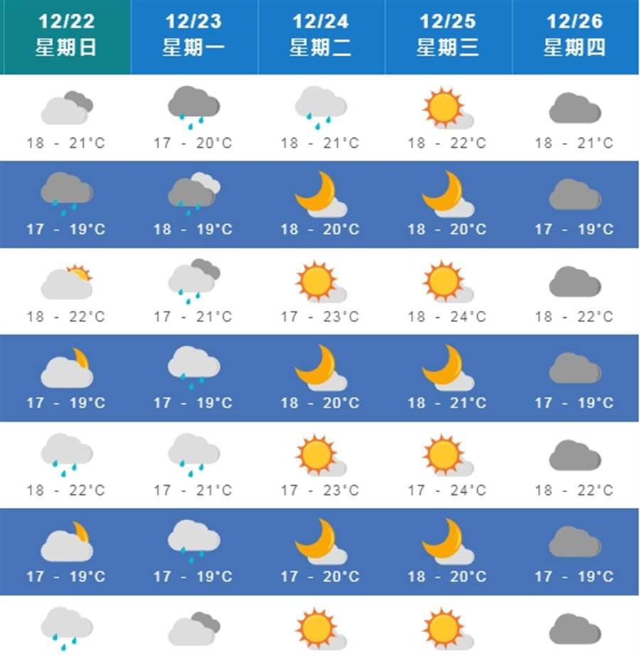 氣象局表示,24日至26日這三天,東北季風稍減弱,各地早晚仍涼;東半部地區及北部山區有局部短暫雨,其他地區為多雲到晴。(圖擷自氣象局)