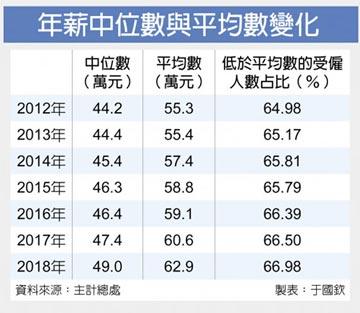 2/3上班族 未達平均薪資