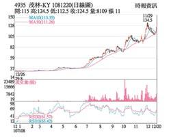 熱門股-茂林-KY 重返蘋果供應鏈