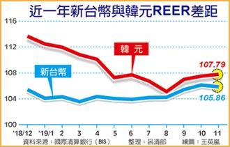 出口價格競爭力強勁 台灣完勝 連77個月超韓