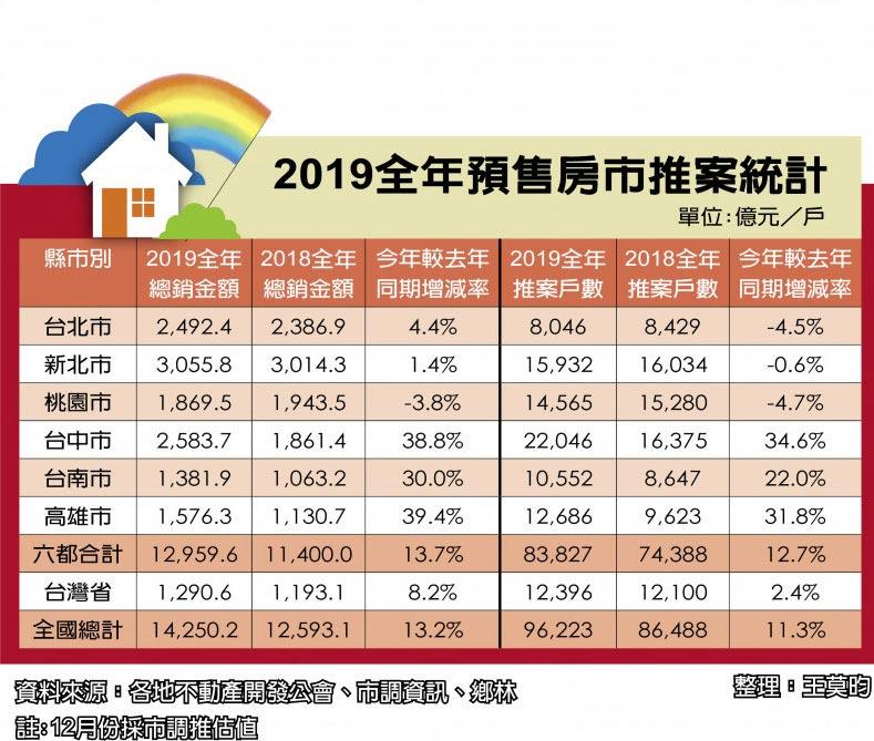 2019全年預售房市推案統計