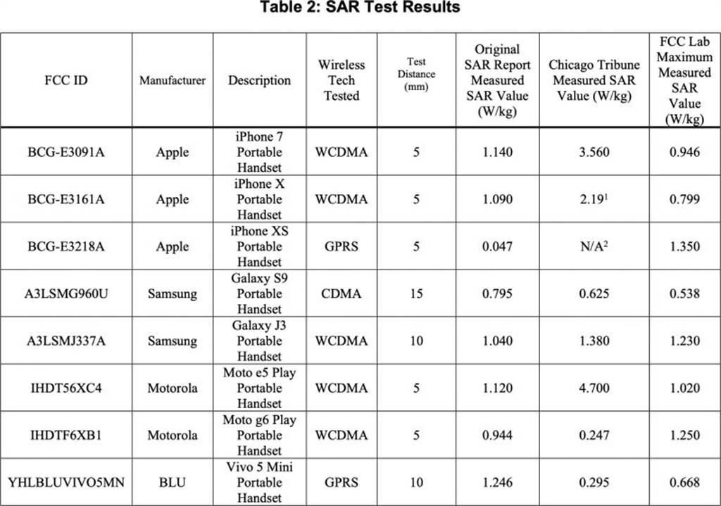 美國聯邦通訊委員會(FCC)針對被美媒點名的 11 款輻射超標手機進行測試,結果皆符合 FCC 標準,輻射值並未超標。(摘自FCC)