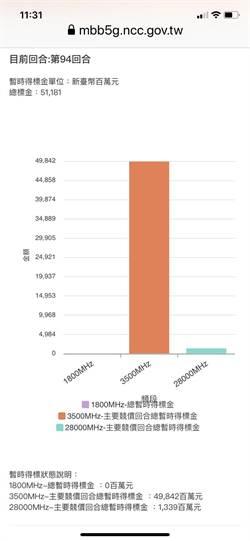 5G競價白熱化 總標金突破500億元大關
