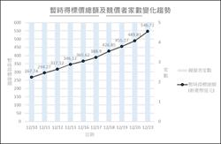 5G競標滿10天未結束 明進入二段加速