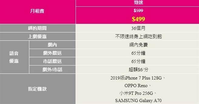 台灣之星「雙12聖誕年終最後加碼」資費表。(台灣之星提供/黃慧雯台北提供)
