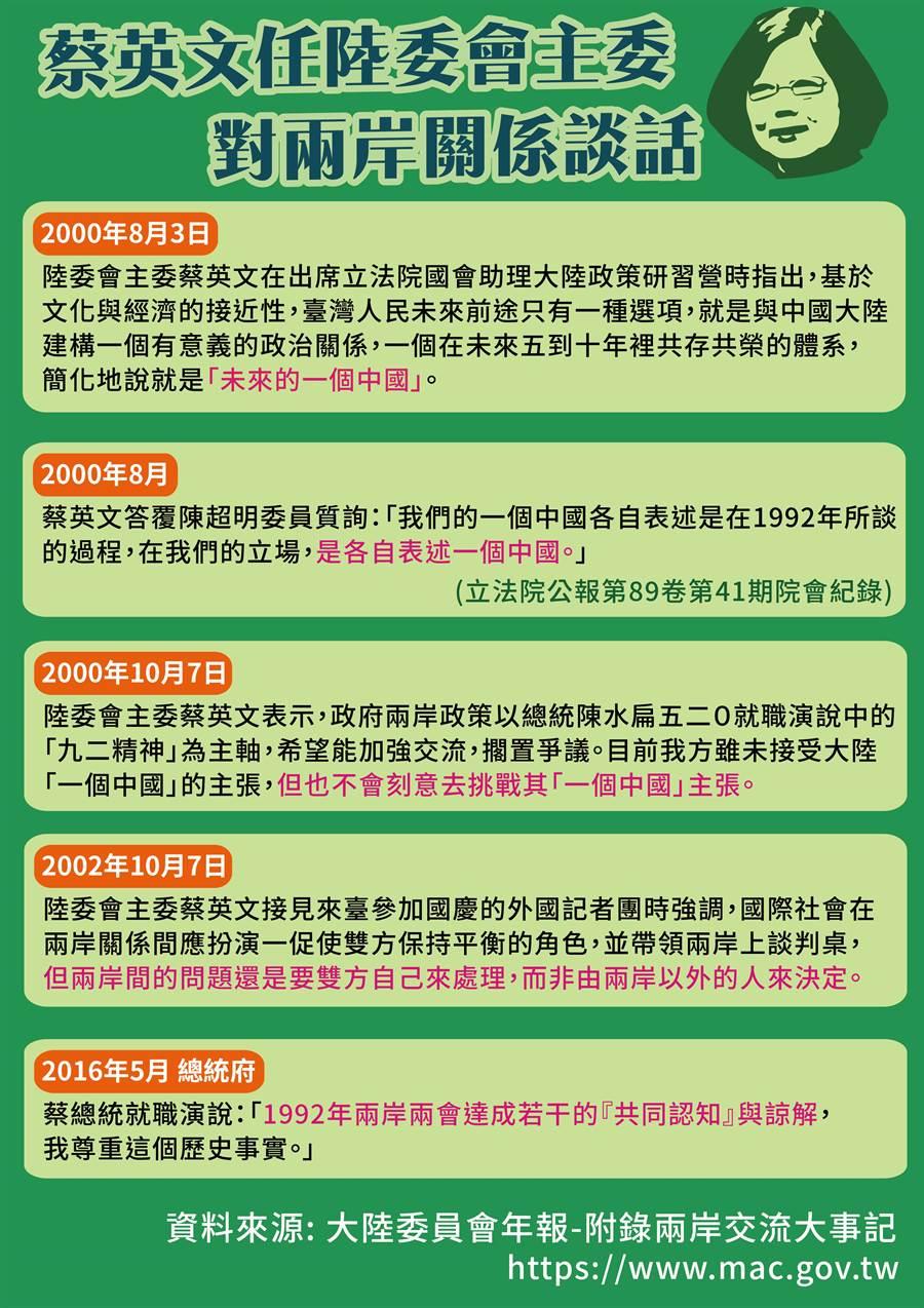 蔡英文任陸委會主委對兩岸關係談話。(國民黨提供)