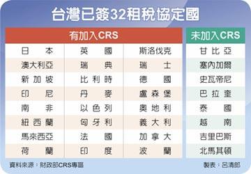 系列六/海外多角貿易獲利匯回篇-廖董避資產曝光 解釋令早規劃