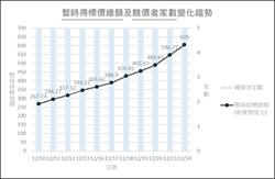 5G競標時間、金額超乎預期 突破600億未休兵