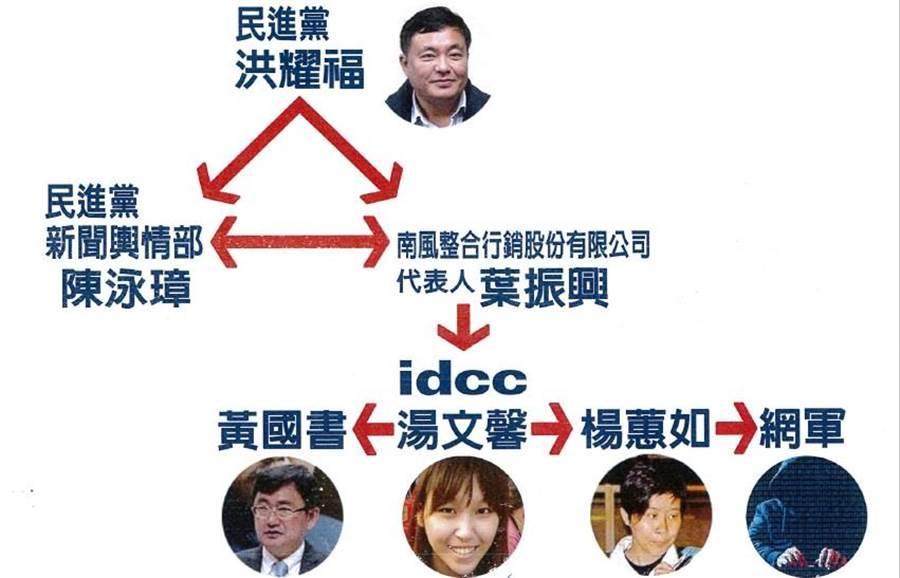 國民黨公布網軍合約及關係圖。(圖/國民黨提供)
