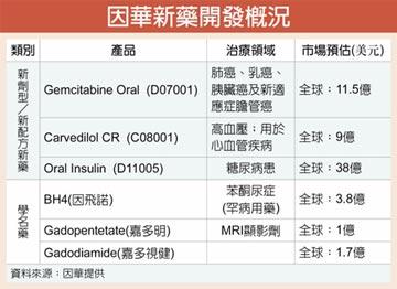 新藥報喜 因華明年營收拚增三倍