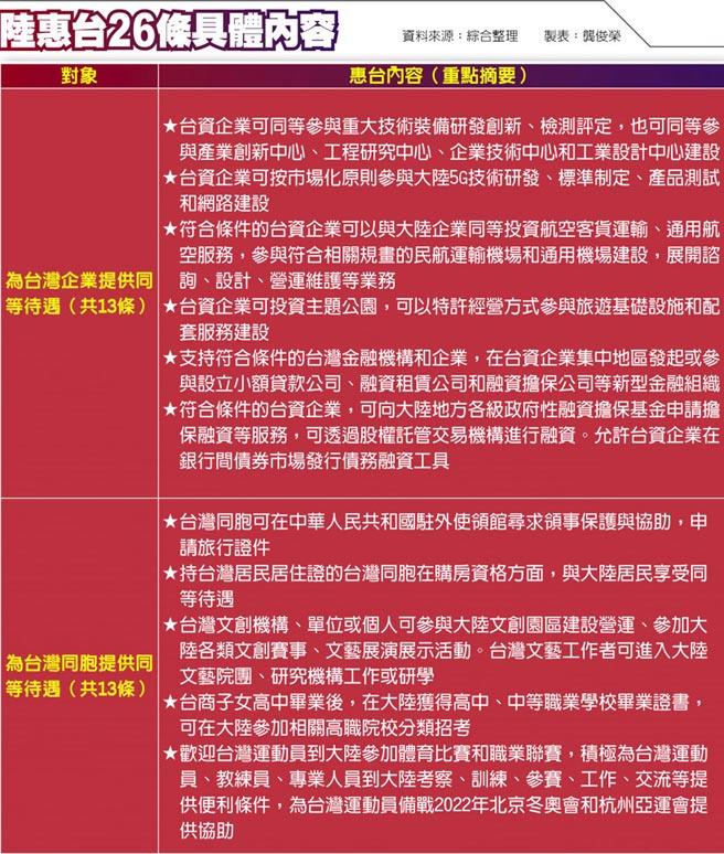陸惠台26條具體內容