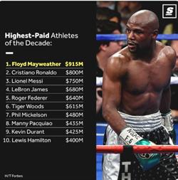 NBA》前10年最賺錢運動員 詹皇與杜蘭特入榜