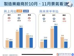 台經院:製造業看未來半年景氣 信心更強了