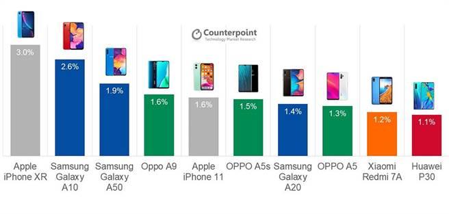 Counterpoint 統計的 2019 年 Q3 智慧型手機銷售前 10 名。(摘自Counterpoint)