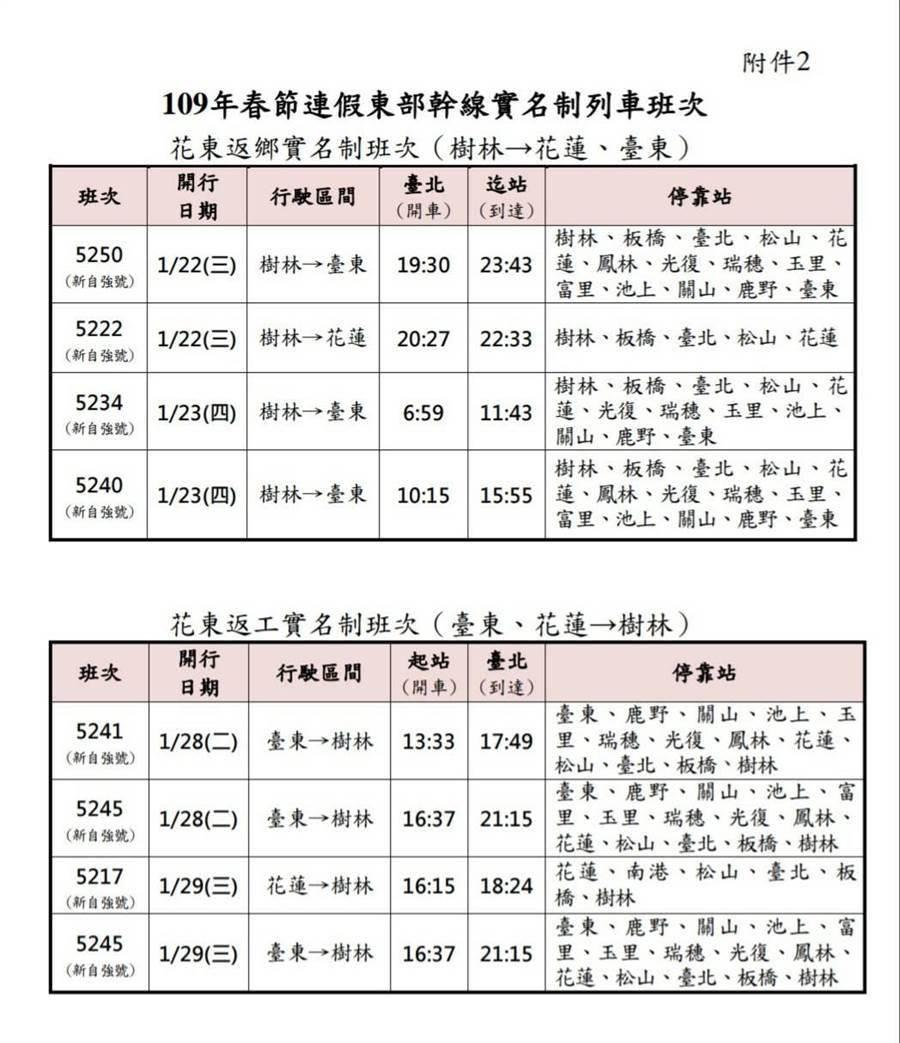 春節疏運期間,台鐵將加開271班次列車(圖/台鐵提供。)