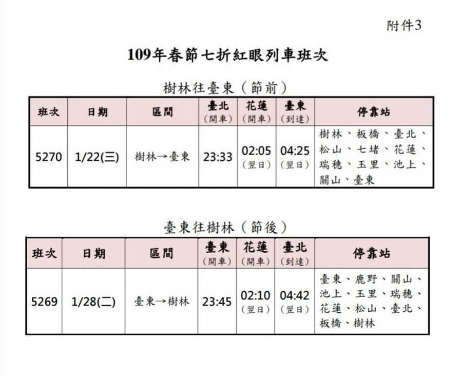 台鐵配合春節疏運,自1月21日起至30日止共10天,加開271班次列車。(圖/台鐵提供)