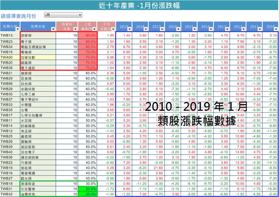 近十年產業 1月份漲跌幅(圖文/無聊詹提供)