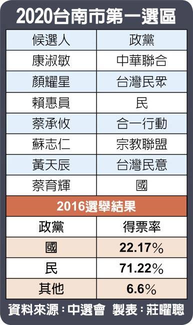 2020台南市第一選區