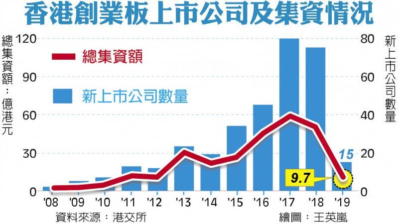 香港創業版上市公司及集資情況