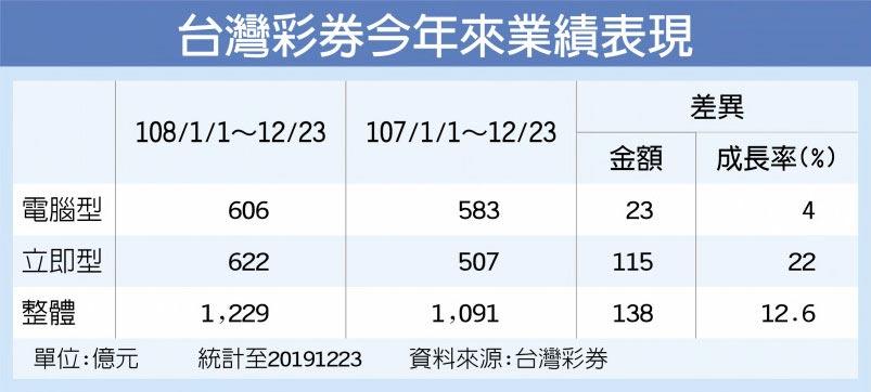 台灣彩券今年來業績表現