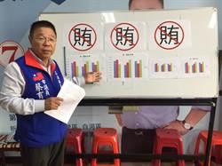 台南立委選戰 蔡育輝指與賴惠員差距不到2%