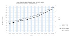 5G競標超過13天總標金破700億 NCC呼籲「考量成本」