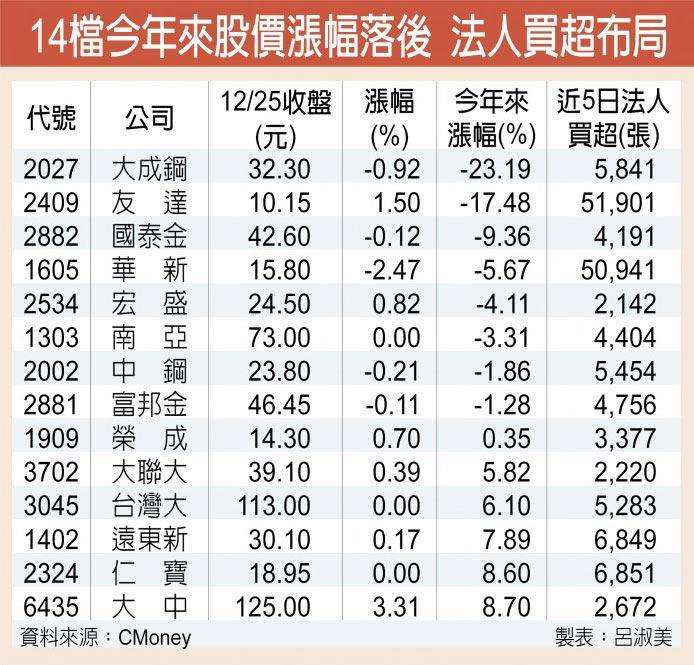 14檔今年來股價漲幅落後 法人買超布局