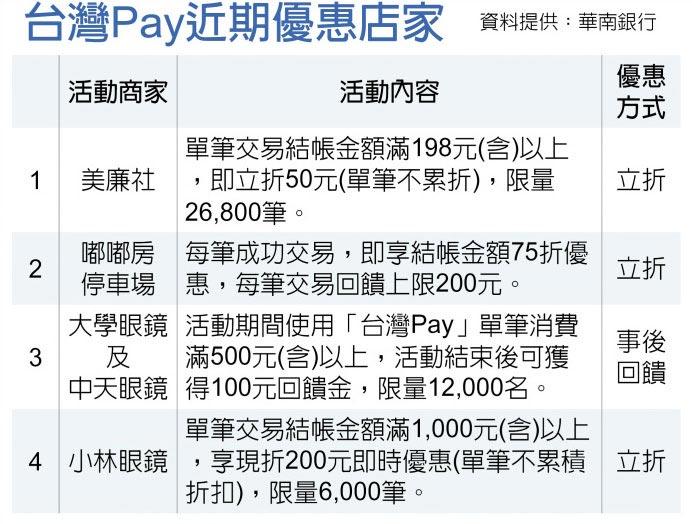 台灣Pay近期優惠店家