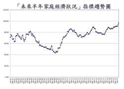 內需經濟很熱 「家庭經濟」信心連2月創史上最高