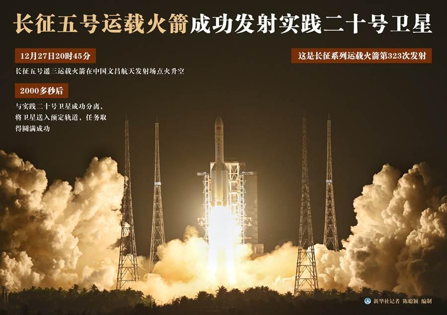 經過2次失敗,大陸最強火箭長征五號終於在海南文昌發射中心成功發射實踐20號衛星。(圖/新華社)