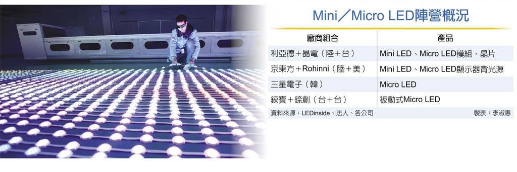 Mini/Micro LED阵营概况