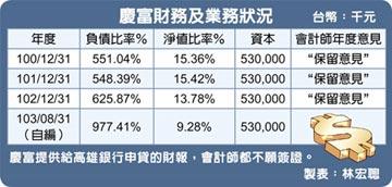 慶富負債比高達977% 銀行竟參貸