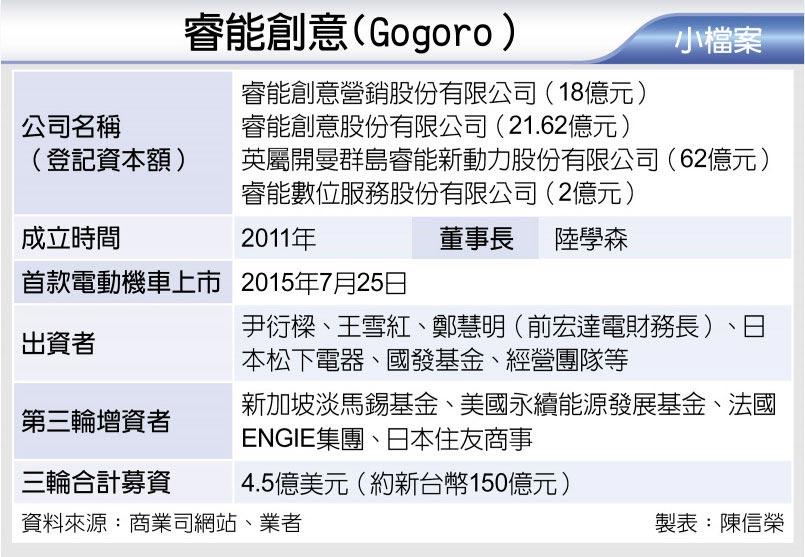 睿能創意(Gogoro)