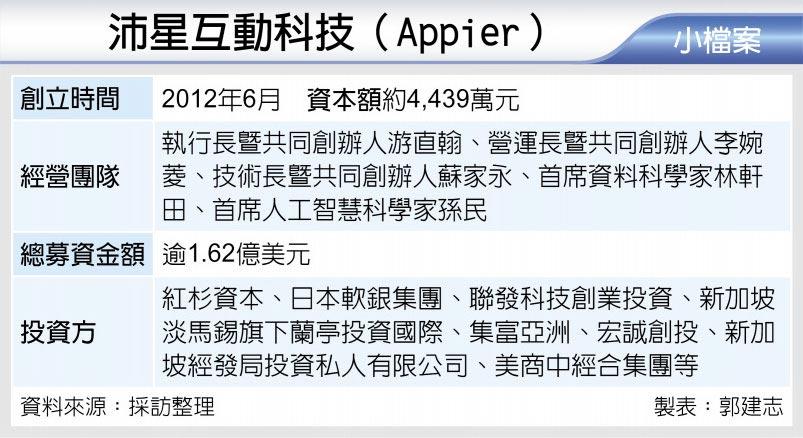 沛星互動科技(Appier)