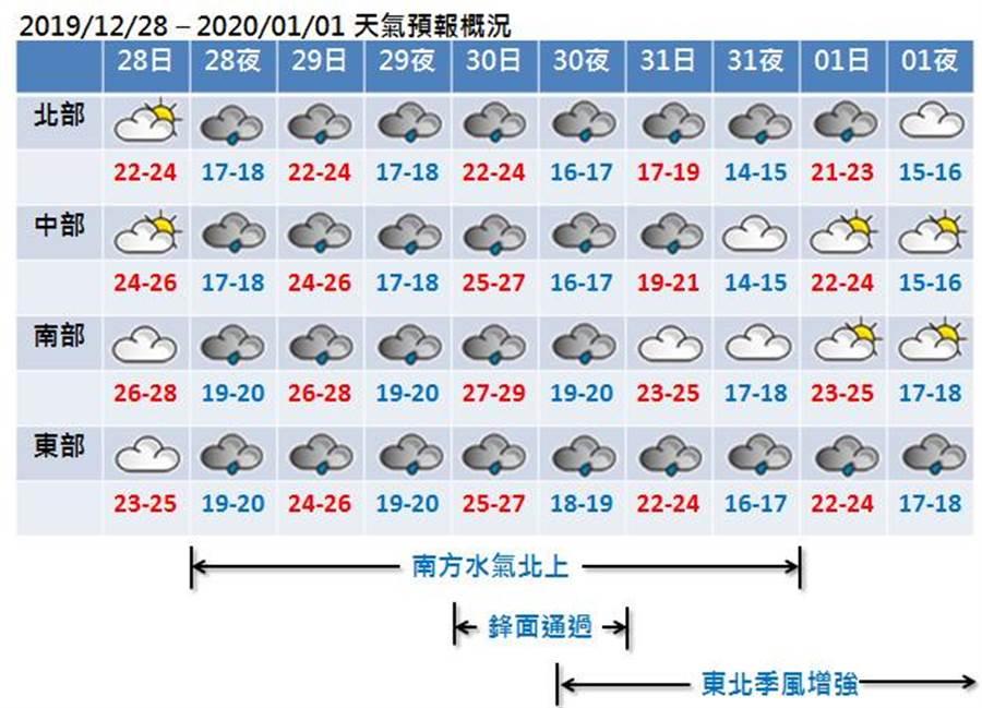 全台跨年天氣,一張圖秒看懂。(圖/翻攝自《氣象達人彭啟明》臉書)