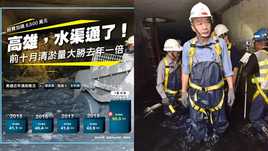韓國瑜執政後親自到下水道,團隊一年來同步改善空汙、路平、清淤等問題。