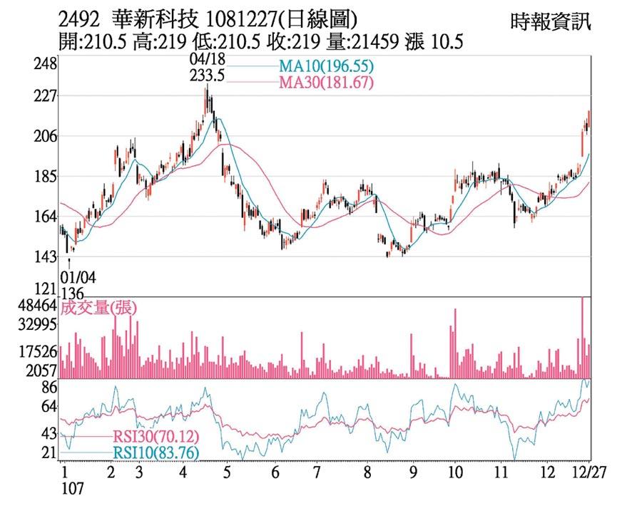 華新科日線圖