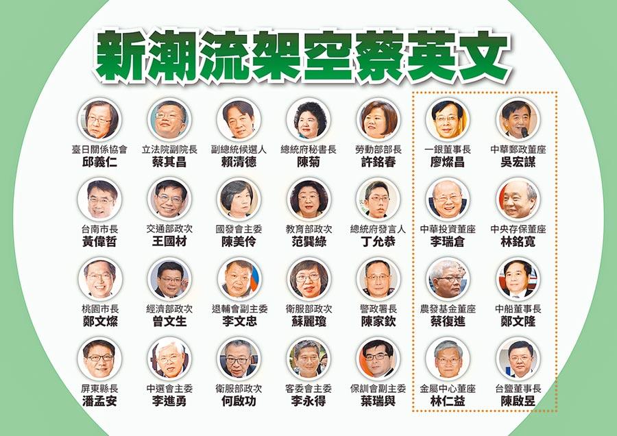 韓國瑜競選辦公室公布新潮流架空蔡英文派系圖。(韓國瑜競選辦公室提供)